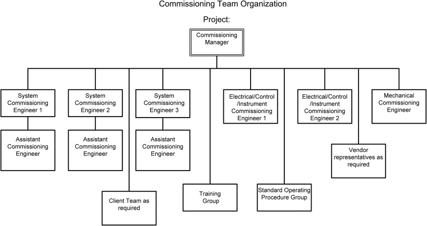 Commissioning Procedure - an overview | ScienceDirect Topics