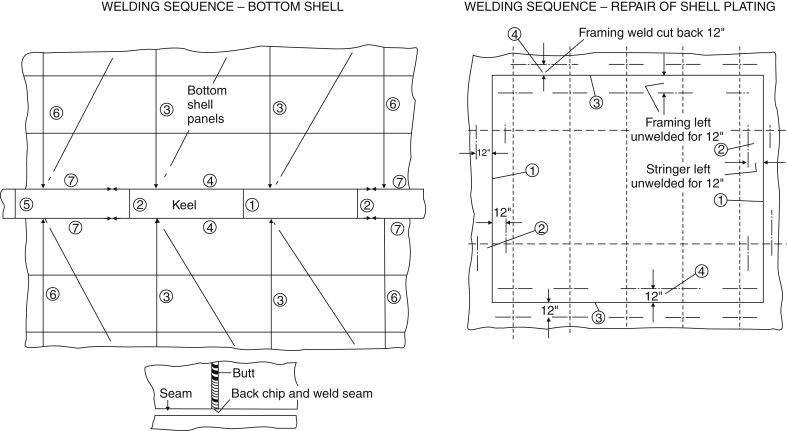 Manual Welding - an overview | ScienceDirect Topics on