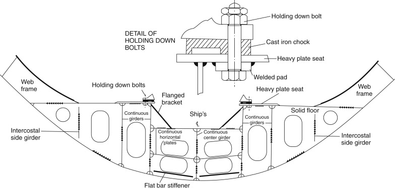 Machinery Space - an overview | ScienceDirect Topics