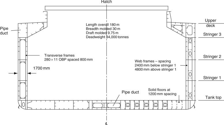 Longitudinal Framing - an overview