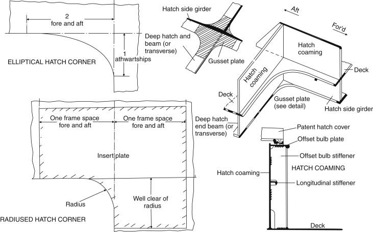 Deck Beam - an overview | ScienceDirect Topics