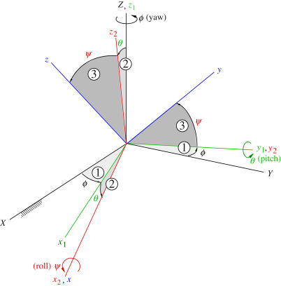Euler Angle - an overview | ScienceDirect Topics
