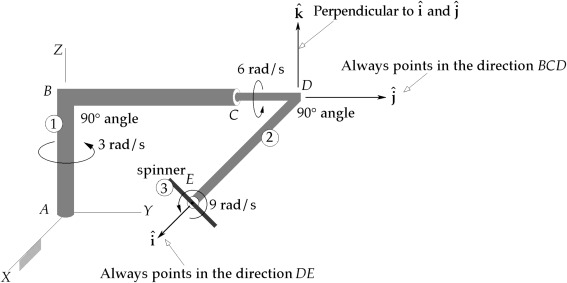 Constant Angular Velocity - an overview | ScienceDirect Topics
