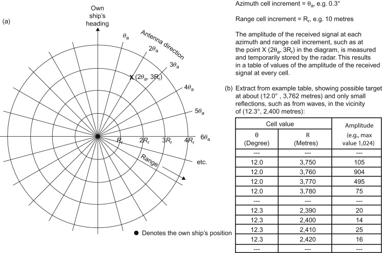 plan position indicator - an overview   ScienceDirect Topics