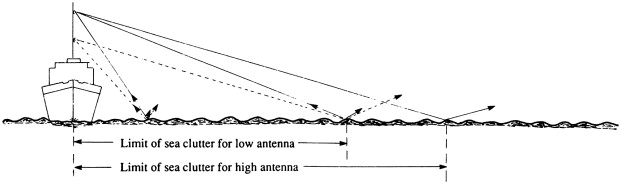Antenna Height - an overview | ScienceDirect Topics