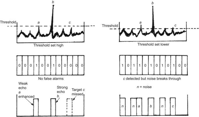 Peak Noise - an overview | ScienceDirect Topics