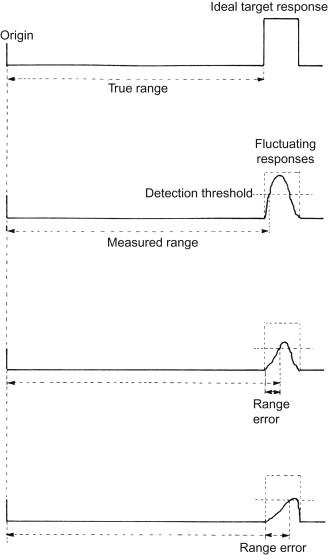 Radar Antenna - an overview | ScienceDirect Topics