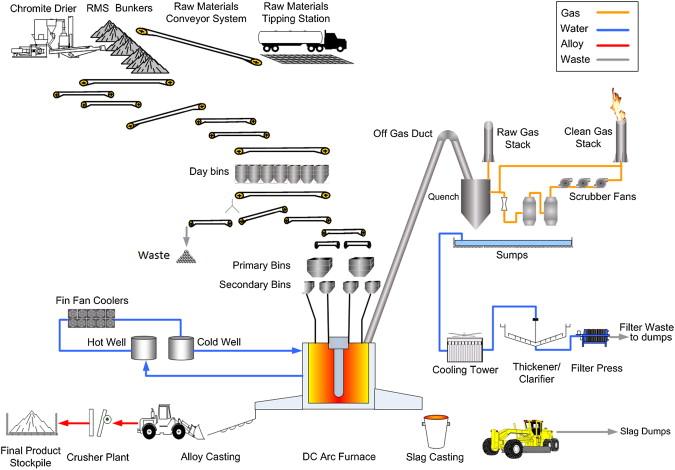 High Carbon Ferrochrome Technology - ScienceDirect