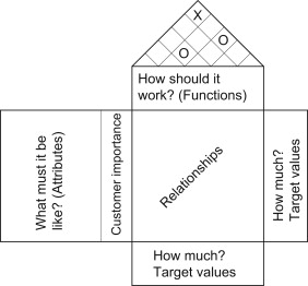 Quality Function Deployment An Overview Sciencedirect Topics