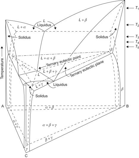 Equilibrium Diagram