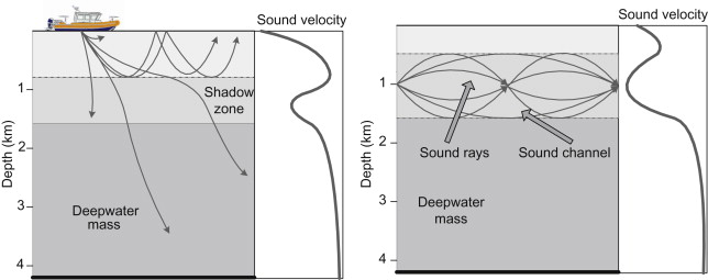 Sound Propagation - an overview | ScienceDirect Topics