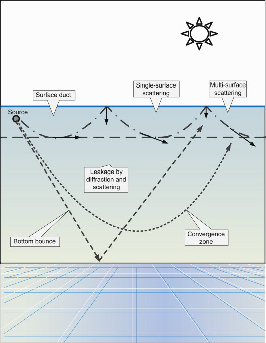 Environmental Noise - an overview   ScienceDirect Topics