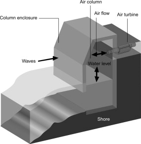 Oscillating Water Column - an overview | ScienceDirect Topics