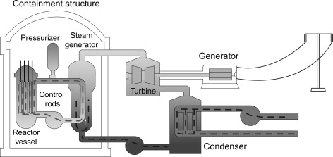 pressurized water reactor - an overview | ScienceDirect Topics