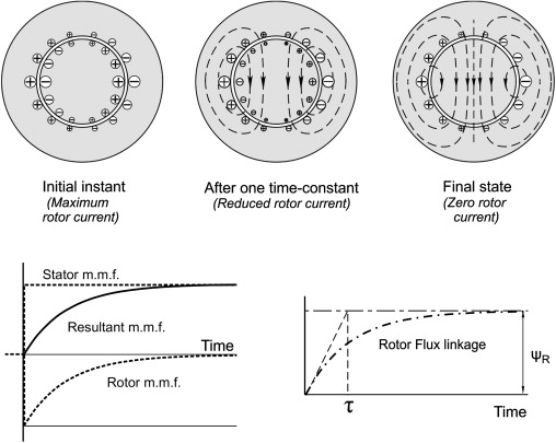 Rotor Flux Linkage - an overview | ScienceDirect Topics