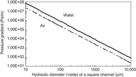 Hydraulic Diameter - an overview   ScienceDirect Topics