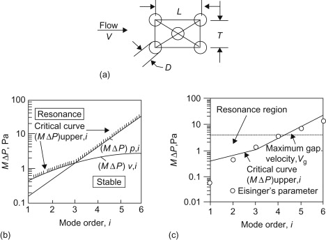 Vibration Induced by Cross-Flow - ScienceDirect