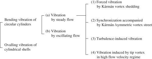 flow induced vibrations an engineering guide dover civil and mechanical engineering
