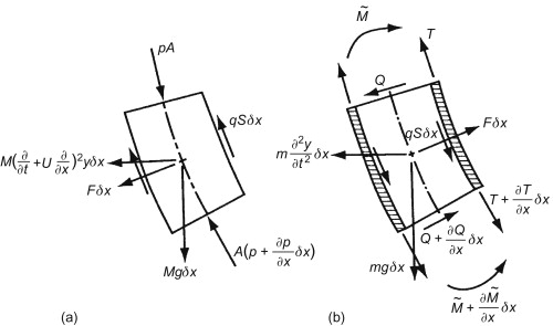 Vibrations Induced by Internal Fluid Flow - ScienceDirect