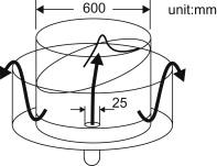 Rectangular Tank - an overview | ScienceDirect Topics