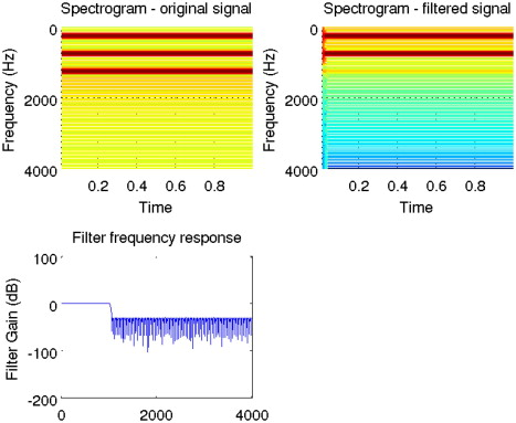 Signal Processing Toolbox - an overview | ScienceDirect Topics