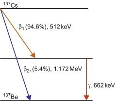 Cesium - an overview | ScienceDirect Topics