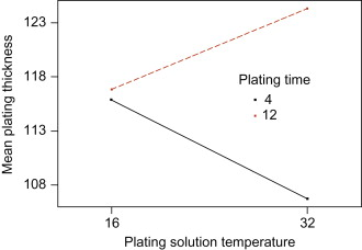 Nickel Plating - an overview | ScienceDirect Topics