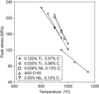 Chromel Alumel Thermocouple - an overview   ScienceDirect Topics