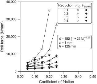 Roll Separating Force - an overview | ScienceDirect Topics