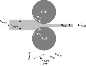 Rolling Process - an overview   ScienceDirect Topics