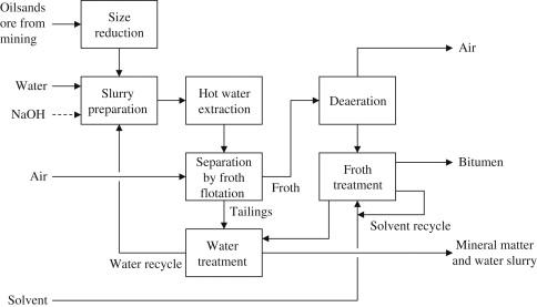 Bitumen - an overview | ScienceDirect Topics on