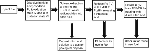 Nuclear Fuel Reprocessing - an overview | ScienceDirect Topics