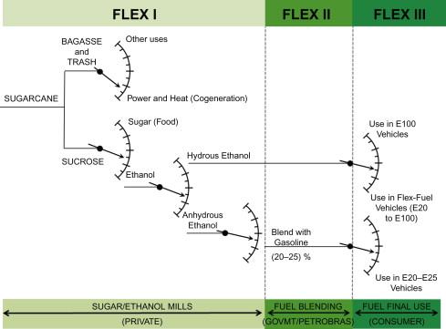 Flex-Fuel Vehicle - an overview | ScienceDirect Topics