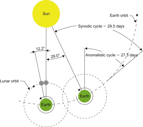 Lunar Cycle - an overview | ScienceDirect Topics