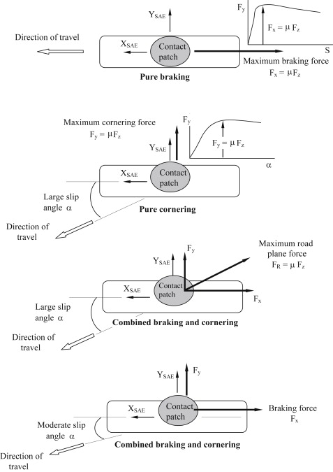 Cornering Force - an overview | ScienceDirect Topics