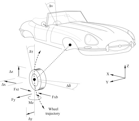 Suspension Geometry - an overview | ScienceDirect Topics