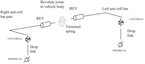 Suspension Arm - an overview | ScienceDirect Topics