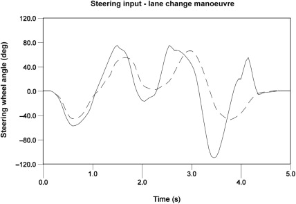 Steering Input - an overview | ScienceDirect Topics