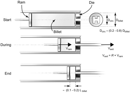 Hot Extrusion - an overview | ScienceDirect Topics