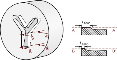 Extrusion Dies - an overview | ScienceDirect Topics
