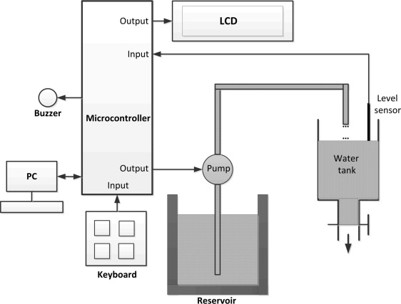 Microcontrollers - an overview | ScienceDirect Topics