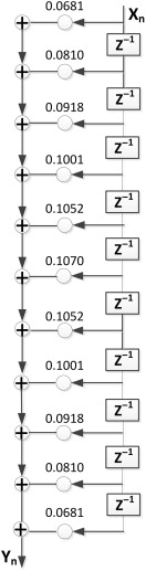Signal Processing Application - an overview | ScienceDirect