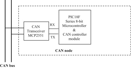 Pic Microcontrollers - an overview | ScienceDirect Topics