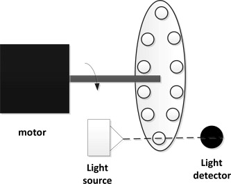 encoder 7 pole wiring diagram optical encoders an overview sciencedirect topics  optical encoders an overview