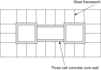 Core Wall - an overview   ScienceDirect Topics