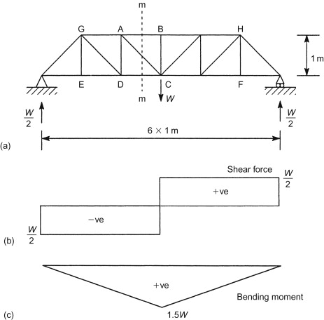 Awesome Internal Shear Force An Overview Sciencedirect Topics Wiring Digital Resources Biosshebarightsorg