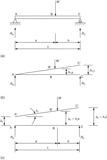 Coplanar Force - an overview | ScienceDirect Topics