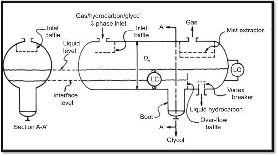 Horizontal Separator - an overview | ScienceDirect Topics on