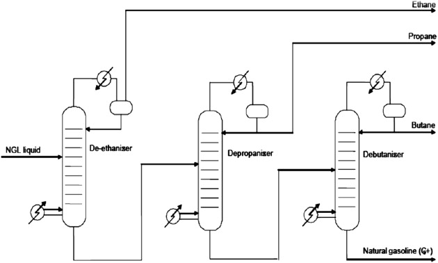 Fractionation Towers - an overview | ScienceDirect Topics