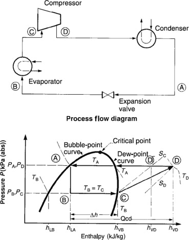 Refrigeration System - an overview | ScienceDirect Topics
